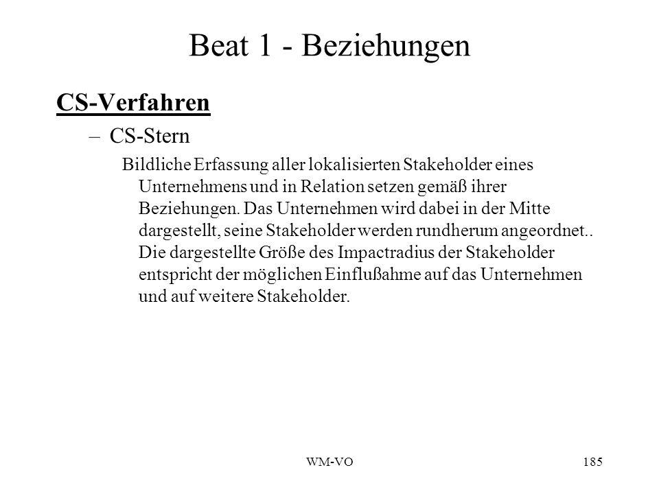 WM-VO185 Beat 1 - Beziehungen CS-Verfahren –CS-Stern Bildliche Erfassung aller lokalisierten Stakeholder eines Unternehmens und in Relation setzen gemäß ihrer Beziehungen.