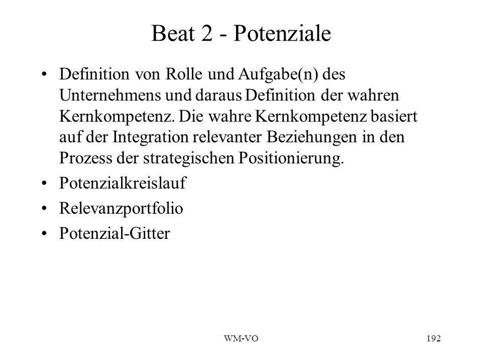 WM-VO192 Beat 2 - Potenziale Definition von Rolle und Aufgabe(n) des Unternehmens und daraus Definition der wahren Kernkompetenz.