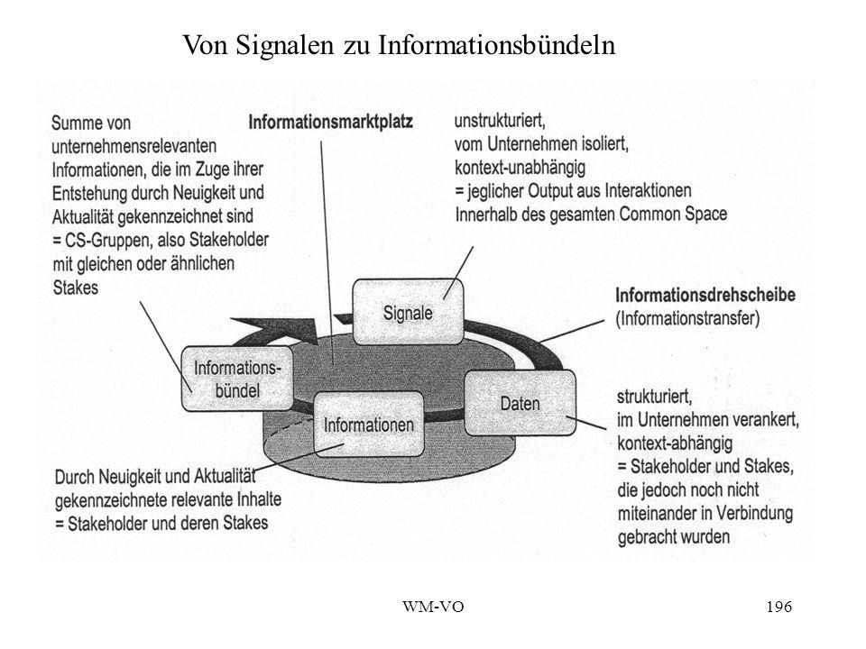 WM-VO196 Von Signalen zu Informationsbündeln