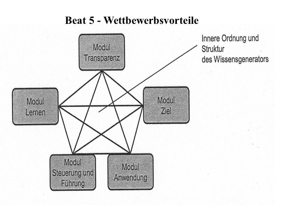 WM-VO200 Beat 5 - Wettbewerbsvorteile