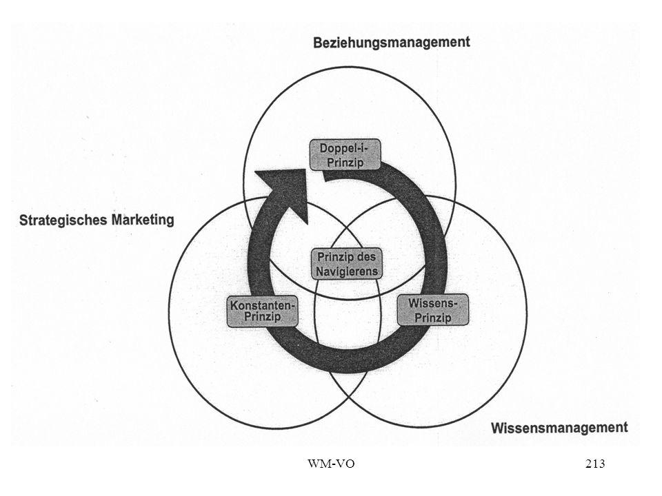 WM-VO212 Prinzipien des Heartbeat-Modells Das Doppel-i-Prinzip Das Konstanten-Prinzip Das Wissensprinzip