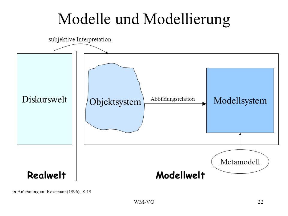 WM-VO22 Modelle und Modellierung Diskurswelt Objektsystem Modellsystem RealweltModellwelt Abbildungsrelation subjektive Interpretation Metamodell in Anlehnung an: Rosemann(1996), S.19