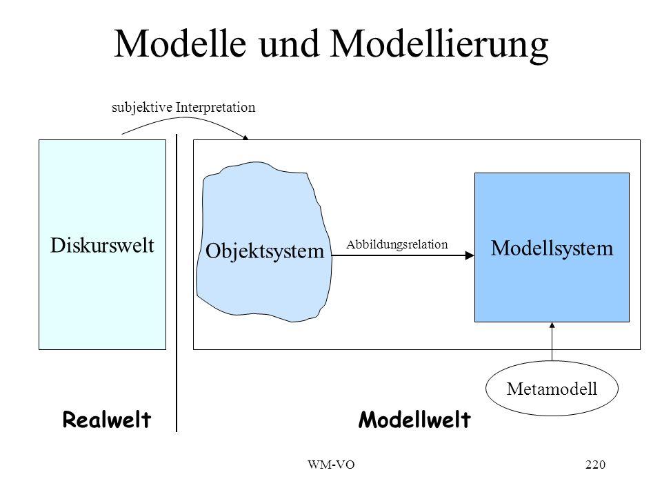 WM-VO220 Modelle und Modellierung Diskurswelt Objektsystem Modellsystem RealweltModellwelt Abbildungsrelation subjektive Interpretation Metamodell