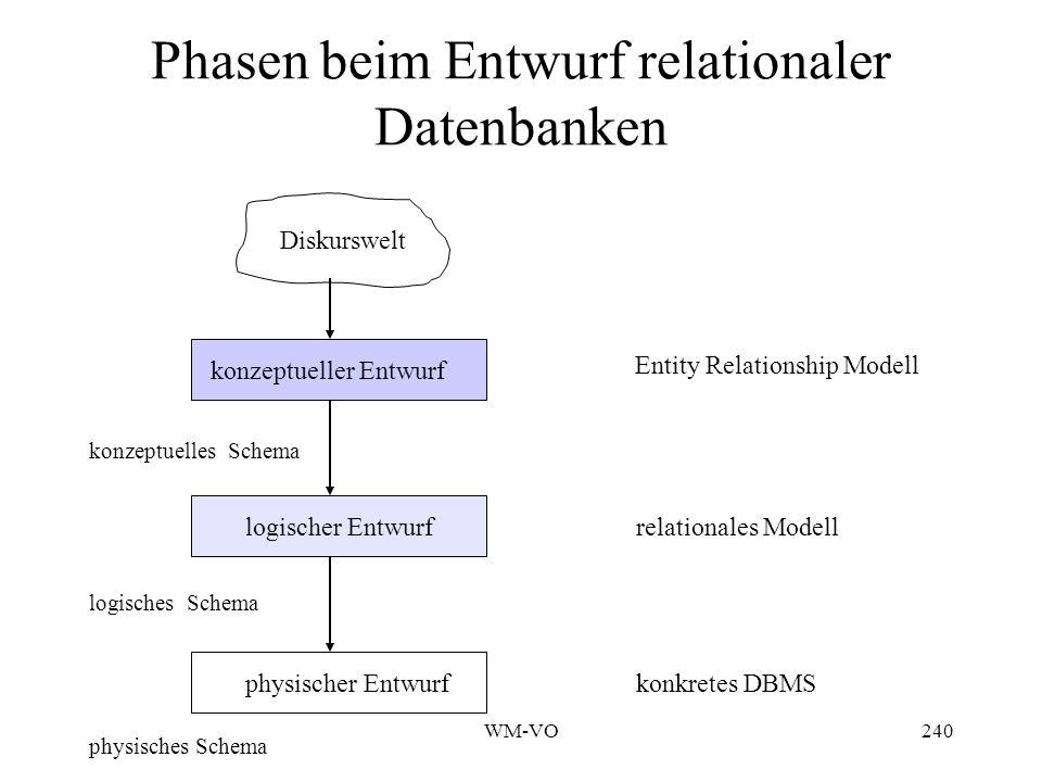 WM-VO240 Phasen beim Entwurf relationaler Datenbanken physisches Schema Diskurswelt konzeptueller Entwurf logischer Entwurf physischer Entwurf logisches Schema konzeptuelles Schema Entity Relationship Modell relationales Modell konkretes DBMS