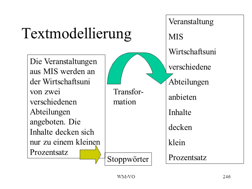 Folie in Anlehnung an Womser-Hacker Informationsmanagement I245 Grundmodell: Information Retrieval