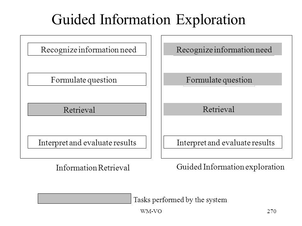 WM-VO269 Guided Information Exploration Das System schätzt die Relevanz jedes Dokuments in Bezug auf die aufgestellten Hypothesen iterativer und dynamischer Aspekt von GIE Präsentation der durch GIE gefundenen Dokumente sollte unaufdringlich sein.