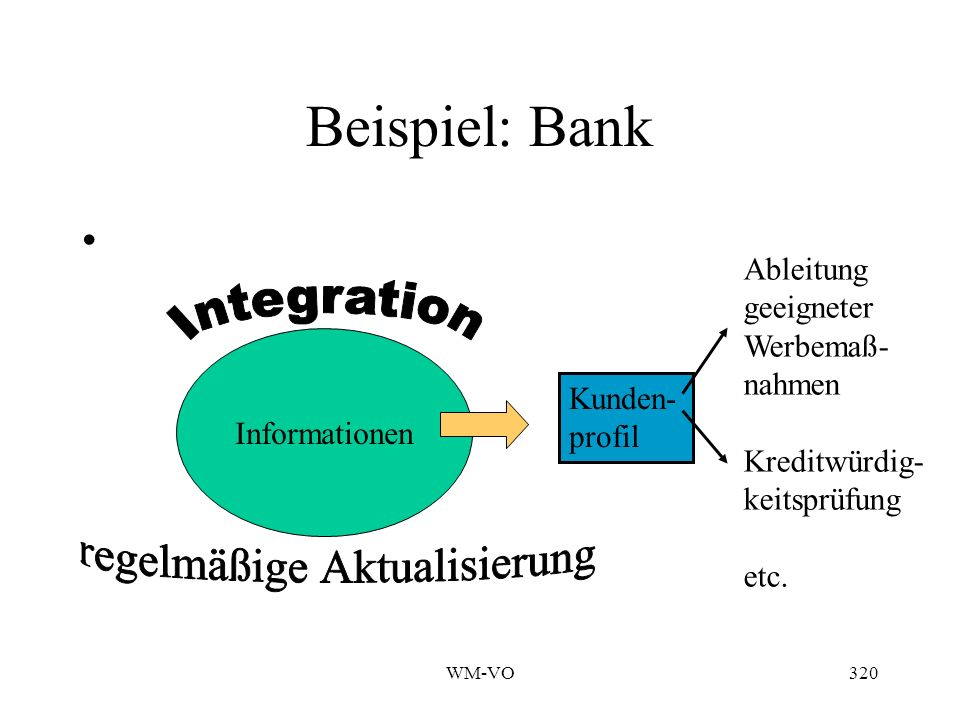 WM-VO320 Beispiel: Bank Informationen Kunden- profil Ableitung geeigneter Werbemaß- nahmen Kreditwürdig- keitsprüfung etc.