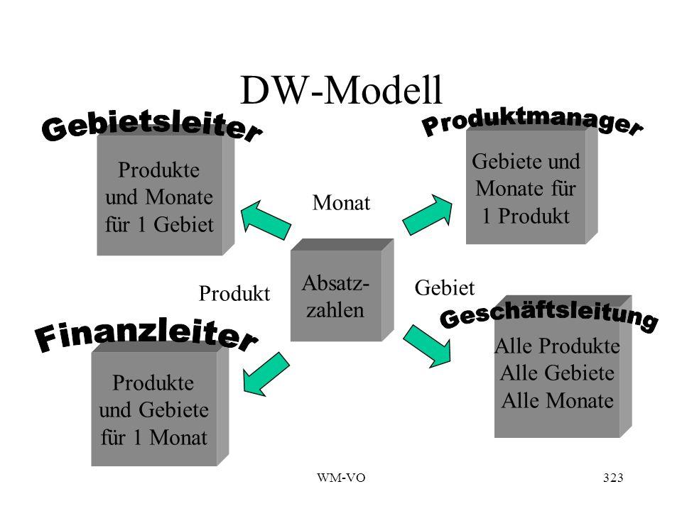 WM-VO323 DW-Modell Absatz- zahlen Produkte und Monate für 1 Gebiet Gebiete und Monate für 1 Produkt Alle Produkte Alle Gebiete Alle Monate Produkte und Gebiete für 1 Monat Monat Gebiet Produkt