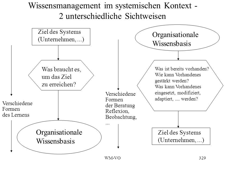 WM-VO329 Wissensmanagement im systemischen Kontext - 2 unterschiedliche Sichtweisen Organisationale Wissensbasis Ziel des Systems (Unternehmen,...) Was braucht es, um das Ziel zu erreichen.