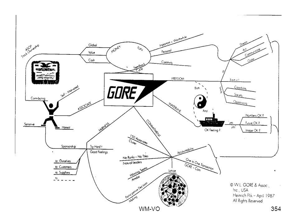 WM-VO353 Jede Person innerhalb des Netzwerks interagiert direkt mit jeder anderen (Gore-com.)