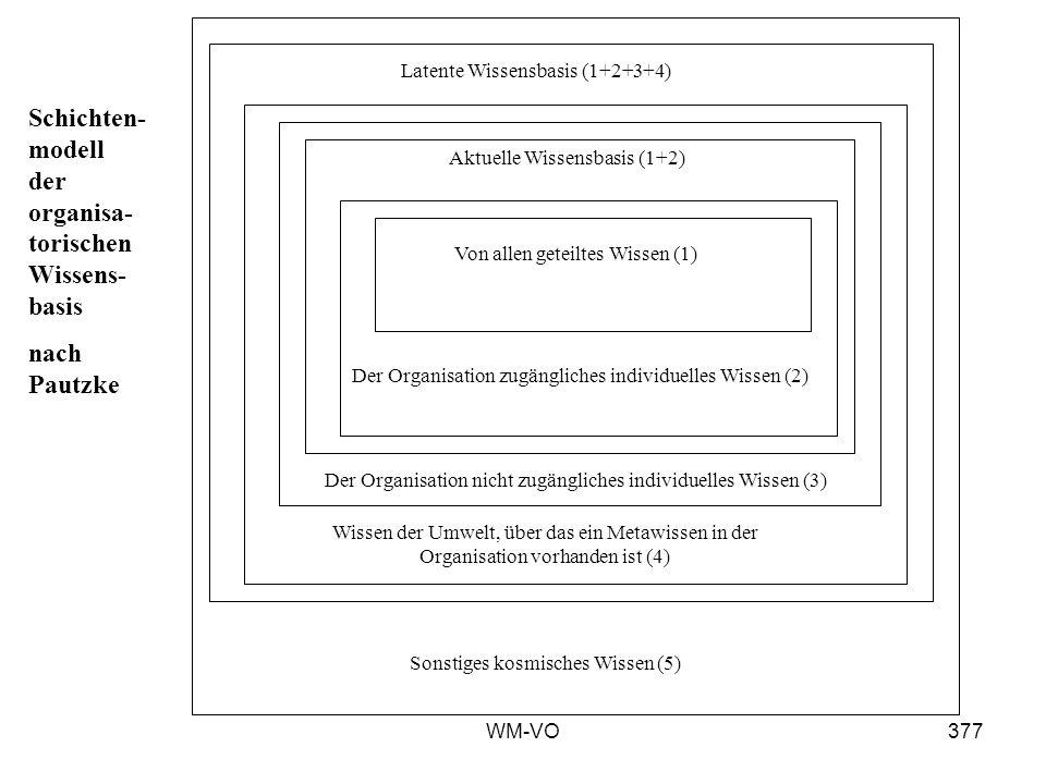 WM-VO377 Sonstiges kosmisches Wissen (5) Latente Wissensbasis (1+2+3+4) Wissen der Umwelt, über das ein Metawissen in der Organisation vorhanden ist (4) Der Organisation nicht zugängliches individuelles Wissen (3) Aktuelle Wissensbasis (1+2) Der Organisation zugängliches individuelles Wissen (2) Von allen geteiltes Wissen (1) Schichten- modell der organisa- torischen Wissens- basis nach Pautzke