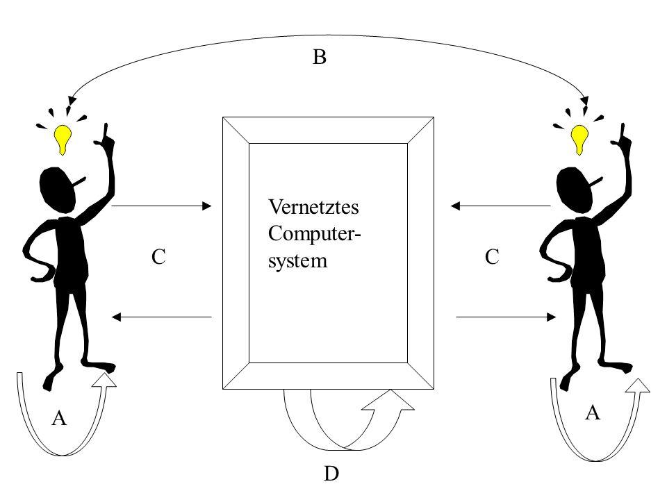 Vernetztes Computer- system B CC D A A