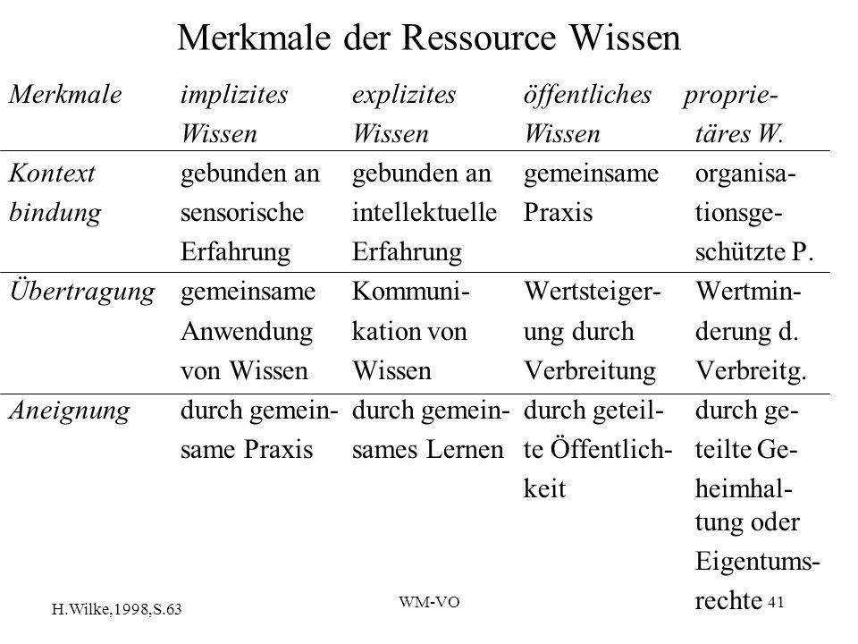 WM-VO41 Merkmale der Ressource Wissen Merkmaleimplizitesexplizitesöffentliches proprie- WissenWissenWissentäres W.
