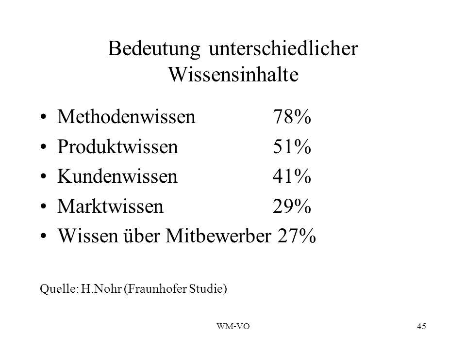 WM-VO45 Bedeutung unterschiedlicher Wissensinhalte Methodenwissen78% Produktwissen 51% Kundenwissen41% Marktwissen29% Wissen über Mitbewerber 27% Quelle: H.Nohr (Fraunhofer Studie)