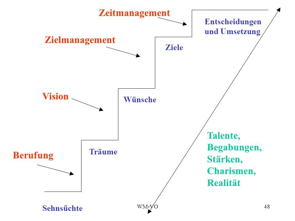 WM-VO48 Sehnsüchte Träume Wünsche Ziele Berufung Vision Zielmanagement Zeitmanagement Entscheidungen und Umsetzung Talente, Begabungen, Stärken, Charismen, Realität