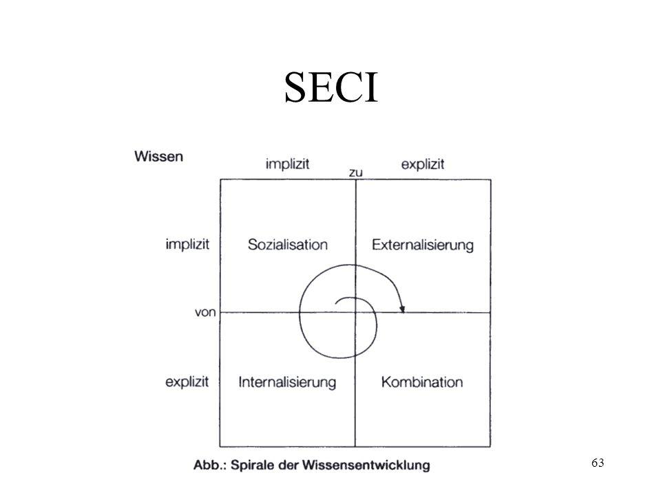 WM-VO62 Wissensumwandlung Vier Arten: Sozialisation Externalisierung Kombination Internalisierung