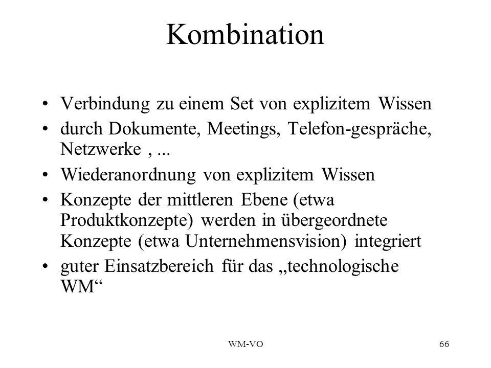 WM-VO66 Kombination Verbindung zu einem Set von explizitem Wissen durch Dokumente, Meetings, Telefon-gespräche, Netzwerke,...