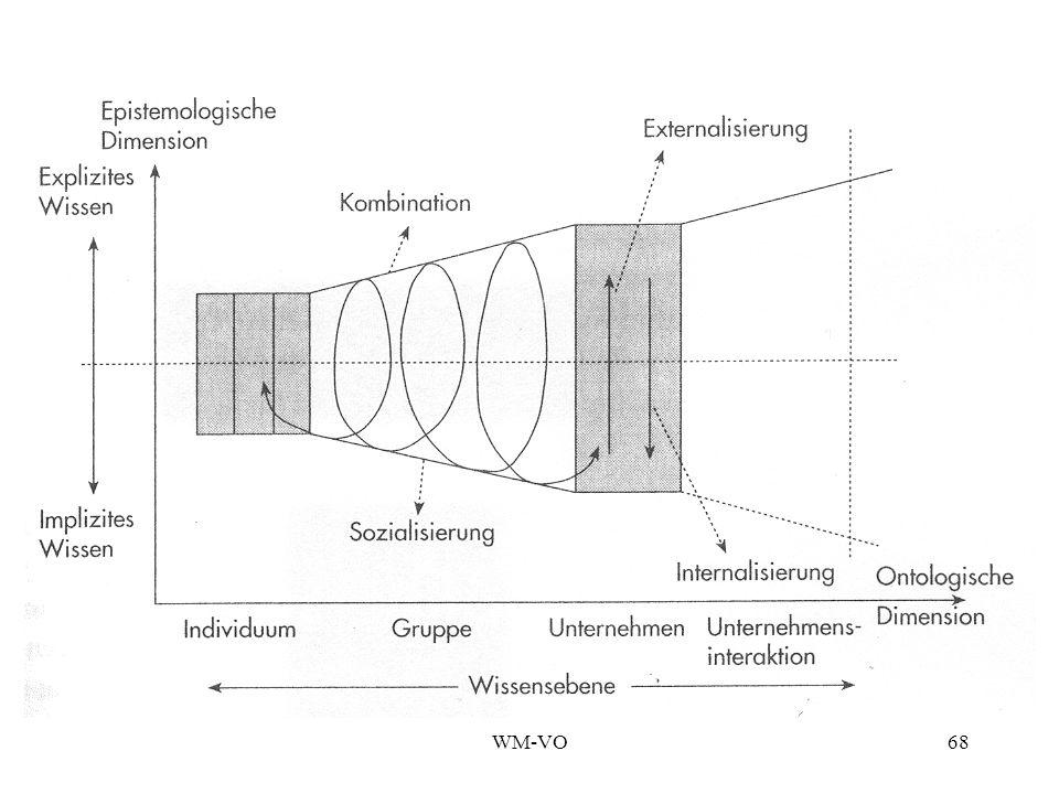 WM-VO67 Internalisierung Verinnerlichung learning by doing verinnerlichtes Wissen ist wertvolles Vermögen