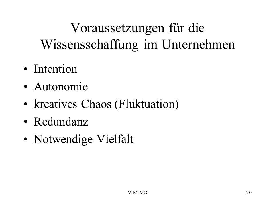 WM-VO70 Voraussetzungen für die Wissensschaffung im Unternehmen Intention Autonomie kreatives Chaos (Fluktuation) Redundanz Notwendige Vielfalt