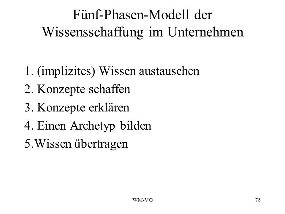 WM-VO78 Fünf-Phasen-Modell der Wissensschaffung im Unternehmen 1.