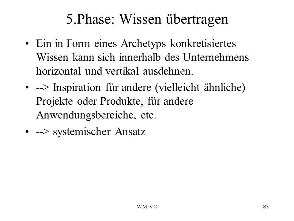 WM-VO83 5.Phase: Wissen übertragen Ein in Form eines Archetyps konkretisiertes Wissen kann sich innerhalb des Unternehmens horizontal und vertikal ausdehnen.
