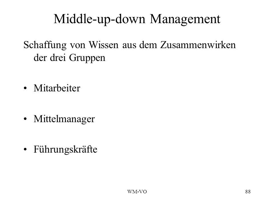 WM-VO88 Middle-up-down Management Schaffung von Wissen aus dem Zusammenwirken der drei Gruppen Mitarbeiter Mittelmanager Führungskräfte