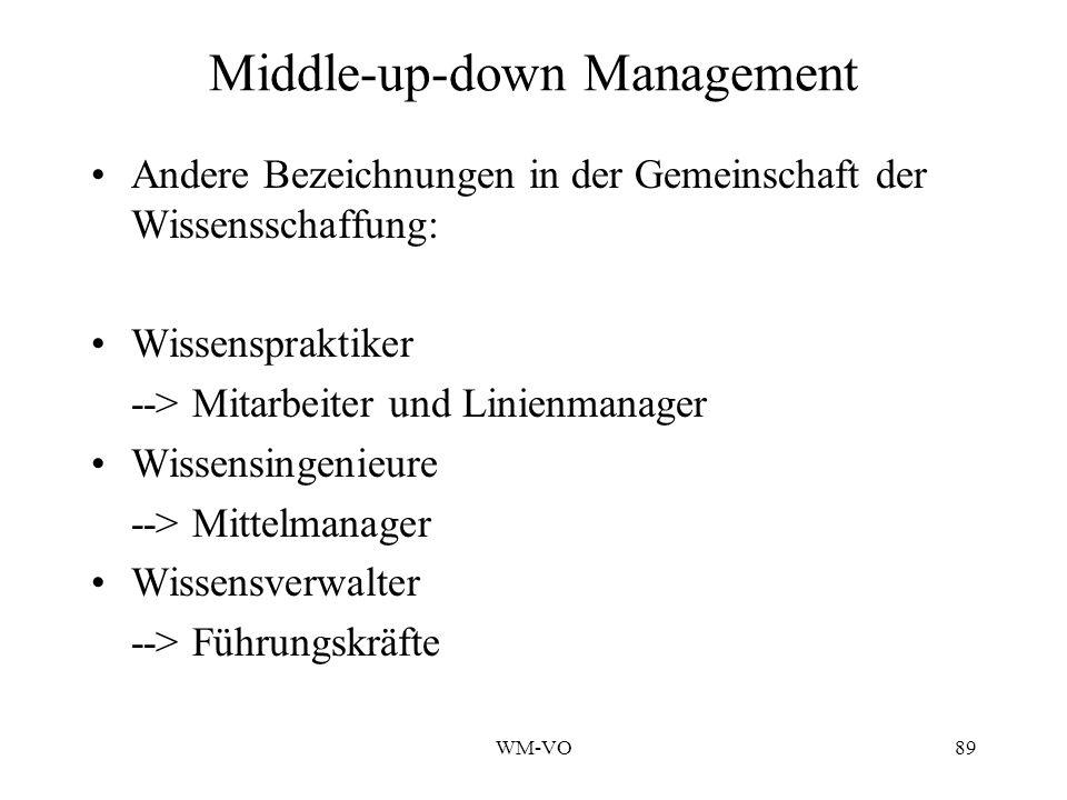 WM-VO89 Middle-up-down Management Andere Bezeichnungen in der Gemeinschaft der Wissensschaffung: Wissenspraktiker --> Mitarbeiter und Linienmanager Wissensingenieure --> Mittelmanager Wissensverwalter --> Führungskräfte