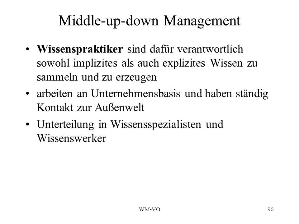 WM-VO90 Middle-up-down Management Wissenspraktiker sind dafür verantwortlich sowohl implizites als auch explizites Wissen zu sammeln und zu erzeugen arbeiten an Unternehmensbasis und haben ständig Kontakt zur Außenwelt Unterteilung in Wissensspezialisten und Wissenswerker