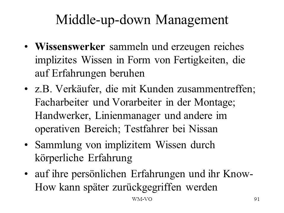 WM-VO91 Middle-up-down Management Wissenswerker sammeln und erzeugen reiches implizites Wissen in Form von Fertigkeiten, die auf Erfahrungen beruhen z.B.