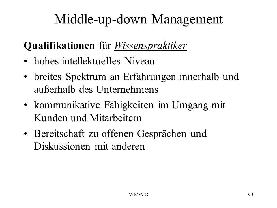 WM-VO93 Middle-up-down Management Qualifikationen für Wissenspraktiker hohes intellektuelles Niveau breites Spektrum an Erfahrungen innerhalb und außerhalb des Unternehmens kommunikative Fähigkeiten im Umgang mit Kunden und Mitarbeitern Bereitschaft zu offenen Gesprächen und Diskussionen mit anderen