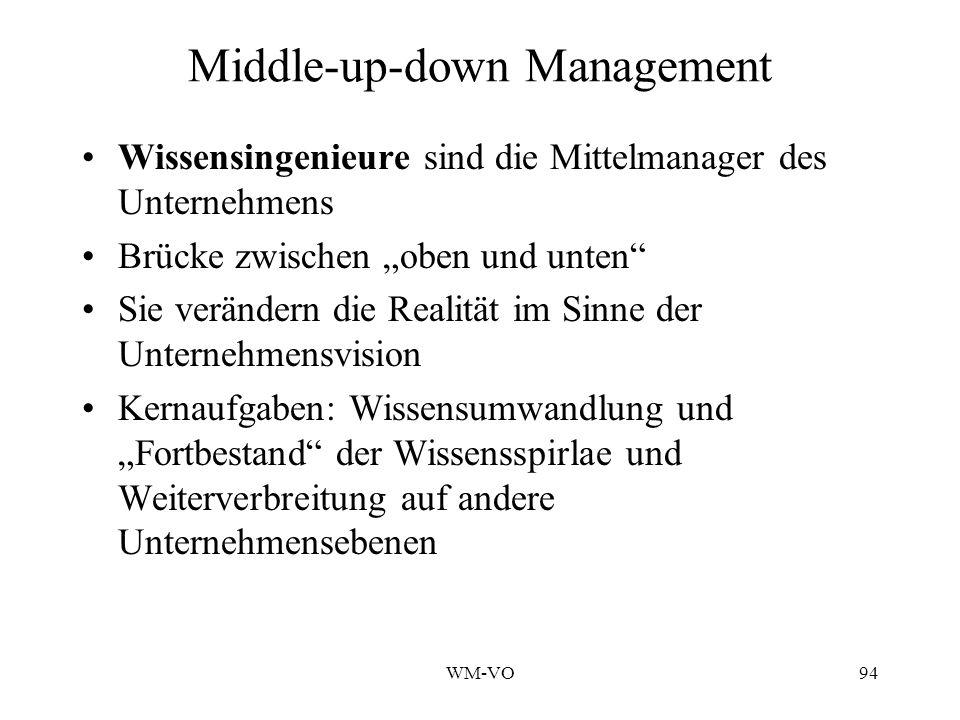 WM-VO94 Middle-up-down Management Wissensingenieure sind die Mittelmanager des Unternehmens Brücke zwischen oben und unten Sie verändern die Realität im Sinne der Unternehmensvision Kernaufgaben: Wissensumwandlung und Fortbestand der Wissensspirlae und Weiterverbreitung auf andere Unternehmensebenen