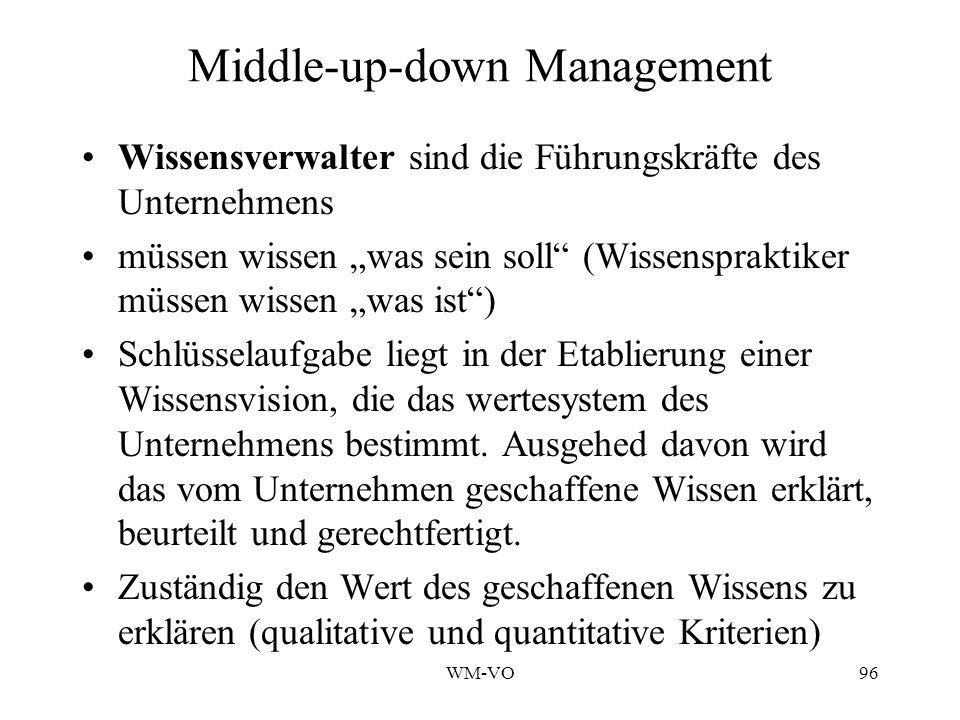 WM-VO96 Middle-up-down Management Wissensverwalter sind die Führungskräfte des Unternehmens müssen wissen was sein soll (Wissenspraktiker müssen wissen was ist) Schlüsselaufgabe liegt in der Etablierung einer Wissensvision, die das wertesystem des Unternehmens bestimmt.