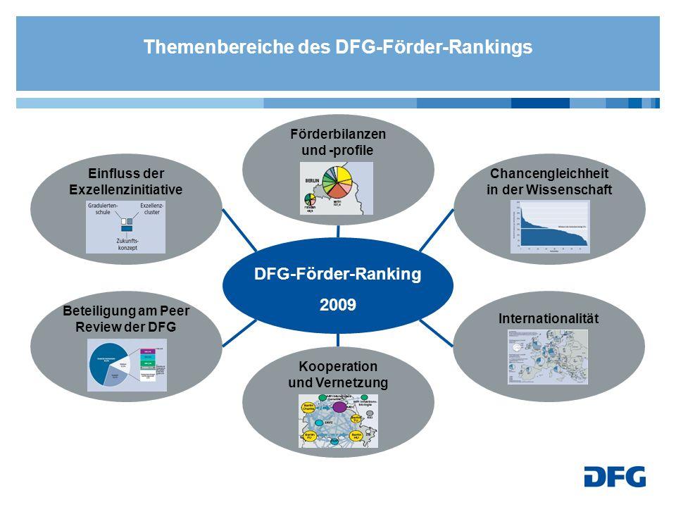 DFG-Förder-Ranking 2009 Einfluss der Exzellenzinitiative Chancengleichheit in der Wissenschaft Internationalität Kooperation und Vernetzung Förderbilanzen und -profile Beteiligung am Peer Review der DFG Themenbereiche des DFG-Förder-Rankings