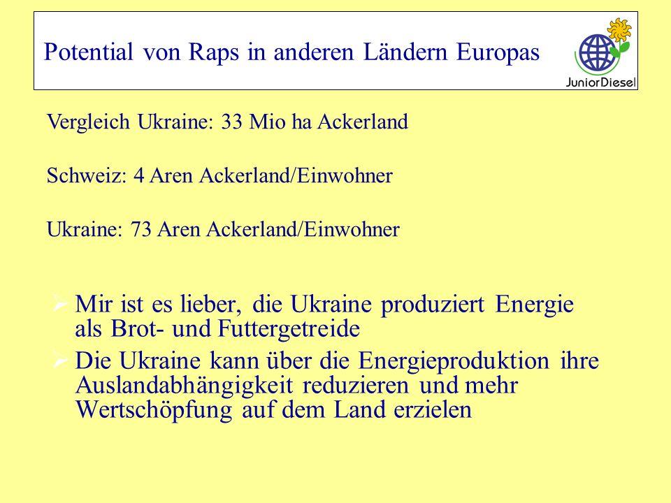 Potential von Raps in anderen Ländern Europas Mir ist es lieber, die Ukraine produziert Energie als Brot- und Futtergetreide Die Ukraine kann über die