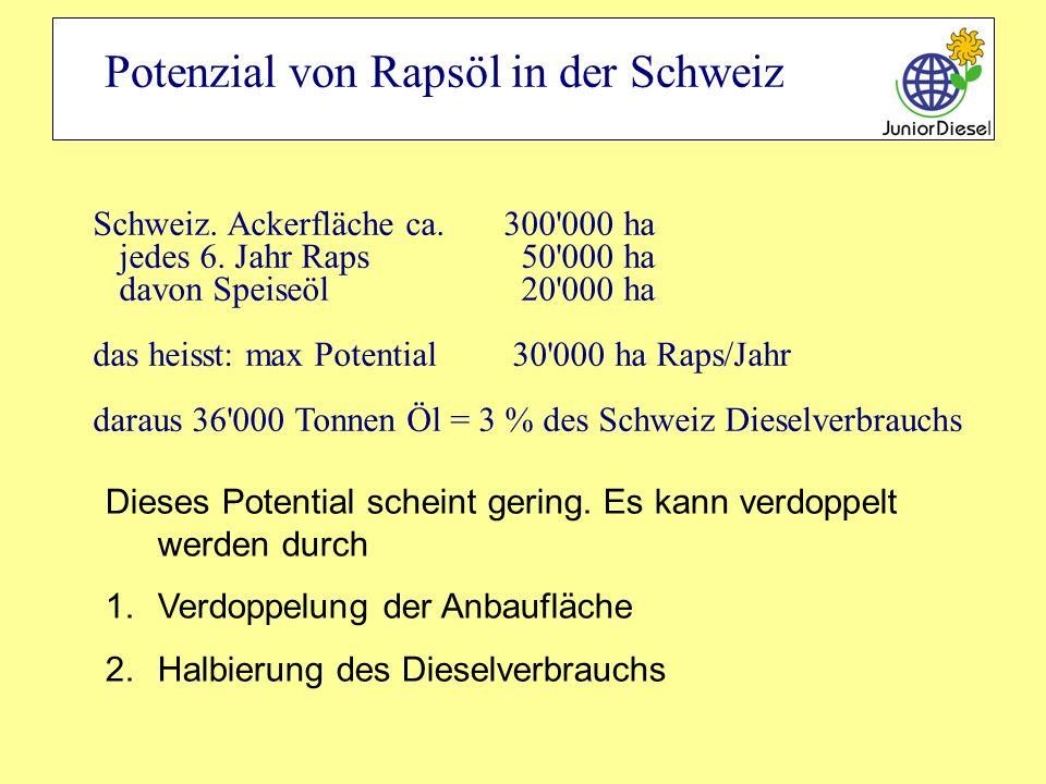 Potenzial von Rapsöl in der Schweiz Schweiz. Ackerfläche ca. 300'000 ha jedes 6. Jahr Raps 50'000 ha davon Speiseöl 20'000 ha das heisst: max Potentia