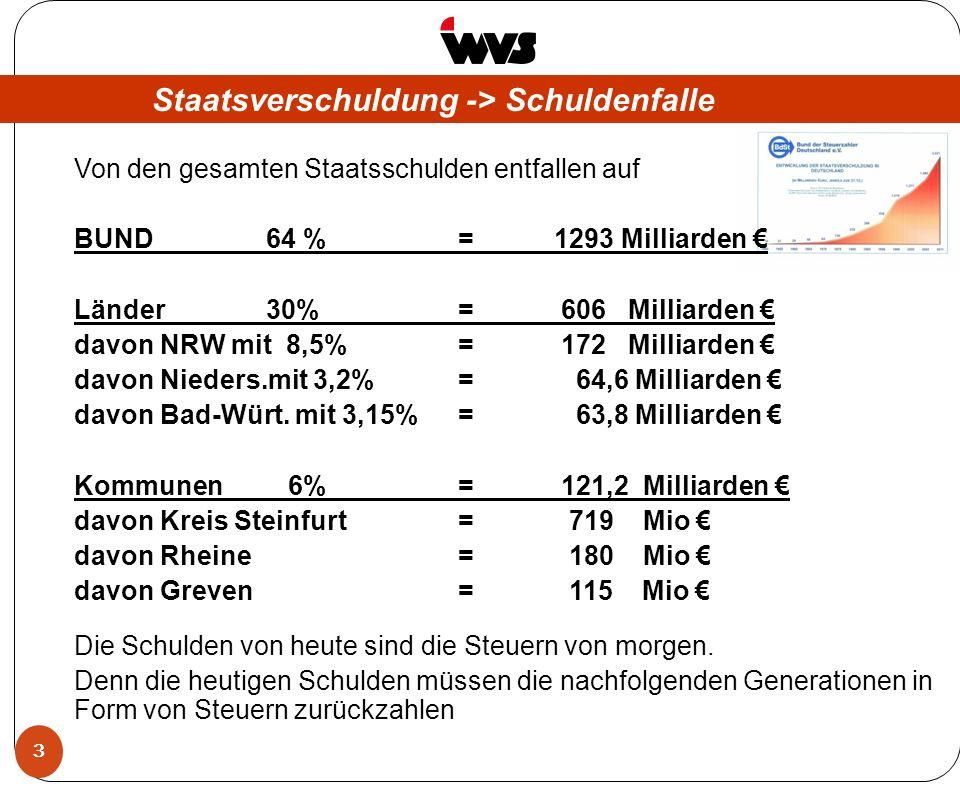 3 Staatsverschuldung -> Schuldenfalle Von den gesamten Staatsschulden entfallen auf BUND 64 % = 1293 Milliarden Länder 30% = 606 Milliarden davon NRW mit 8,5%= 172 Milliarden davon Nieders.mit 3,2%= 64,6 Milliarden davon Bad-Würt.