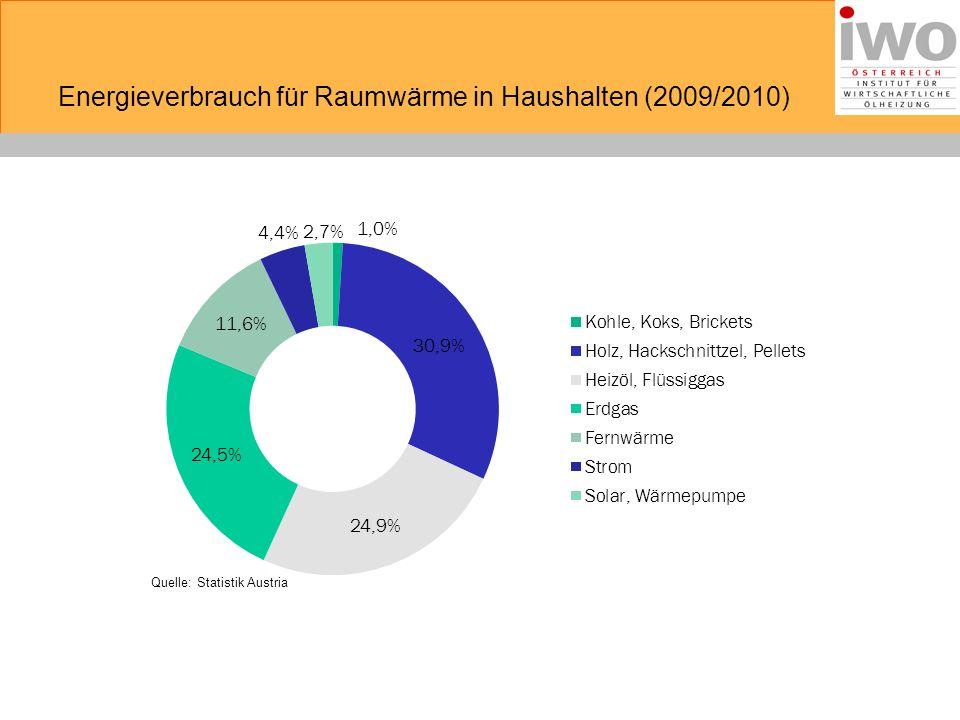 Energieverbrauch für Raumwärme in Haushalten (2009/2010) Quelle: Statistik Austria