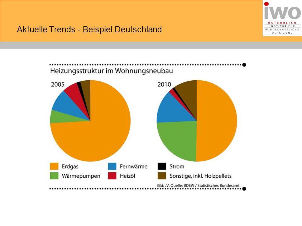 Aktuelle Trends - Beispiel Deutschland