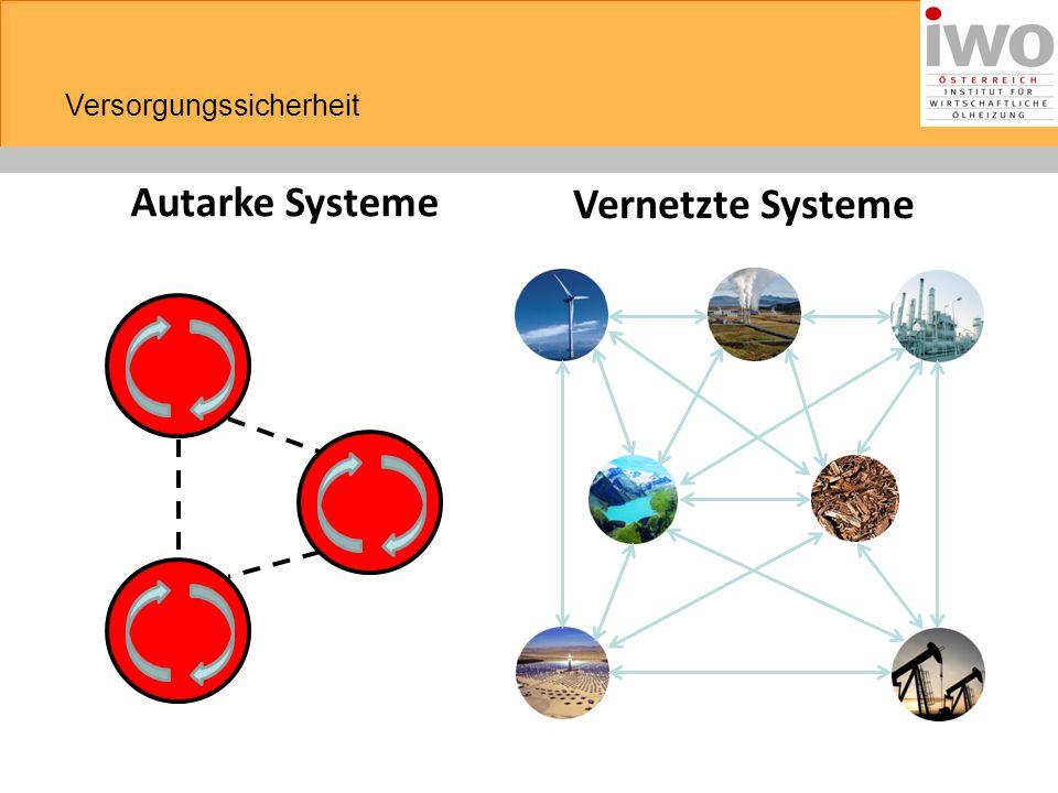 Autarke Systeme Vernetzte Systeme Versorgungssicherheit