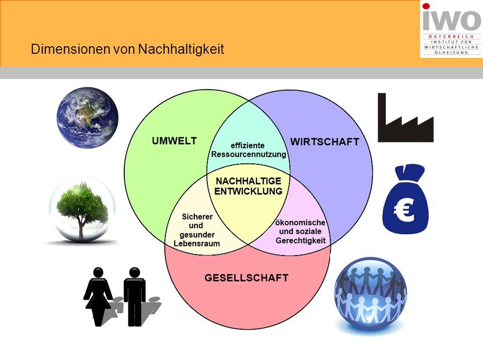 soziale Dimension ökonomische Dimension ökologische Dimension Dimensionen von Nachhaltigkeit