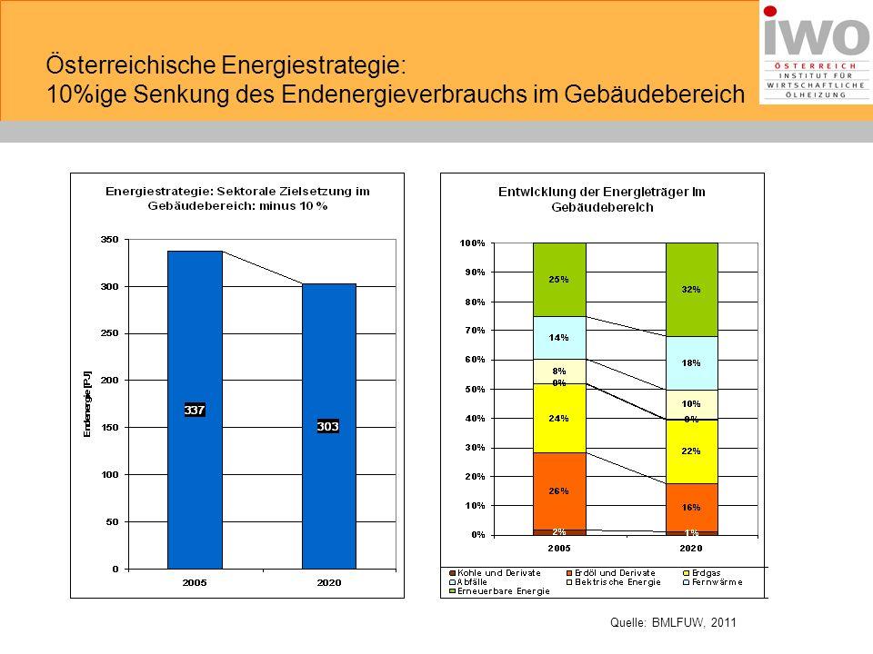Österreichische Energiestrategie: 10%ige Senkung des Endenergieverbrauchs im Gebäudebereich Quelle: BMLFUW, 2011