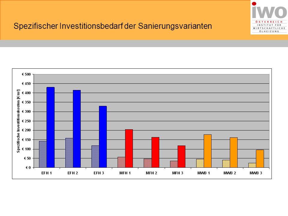 Spezifischer Investitionsbedarf der Sanierungsvarianten