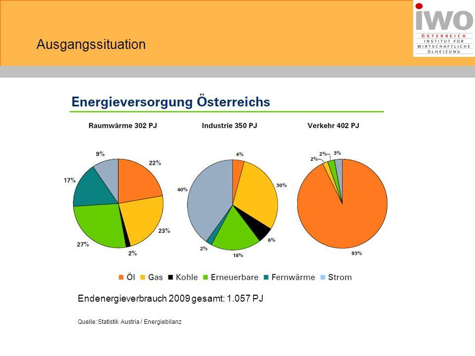 Ausgangssituation Endenergieverbrauch 2009 gesamt: 1.057 PJ Quelle: Statistik Austria / Energiebilanz