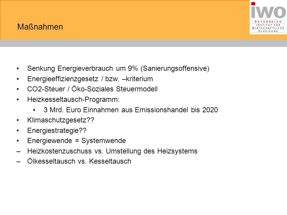Effiziente klimapolitische Maßnahmen Kosten pro vermiedener Tonne CO 2 (/t) 1780