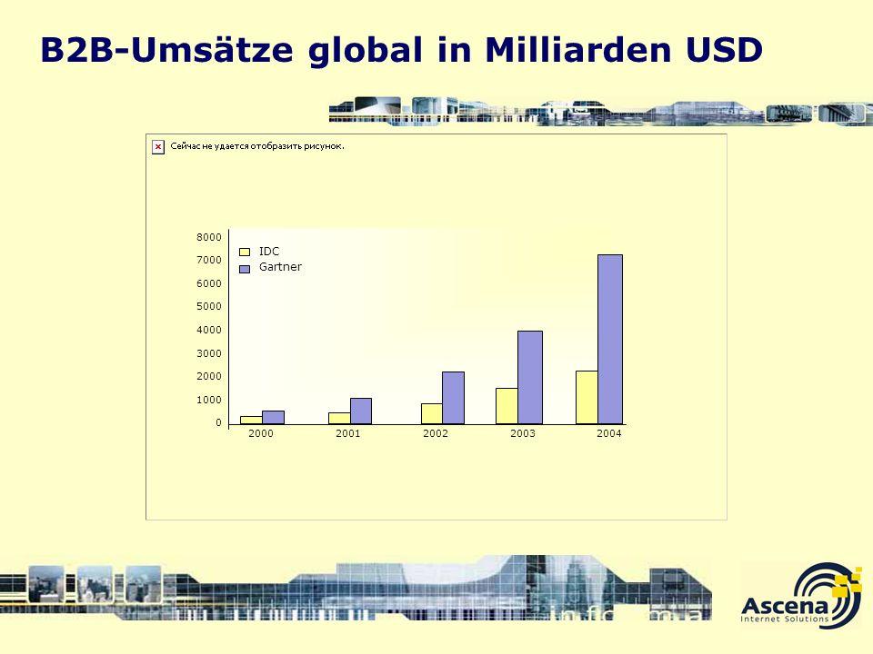 B2B-Umsätze global in Milliarden USD 8000 7000 6000 5000 4000 3000 2000 1000 0 20002001200220032004 IDC Gartner