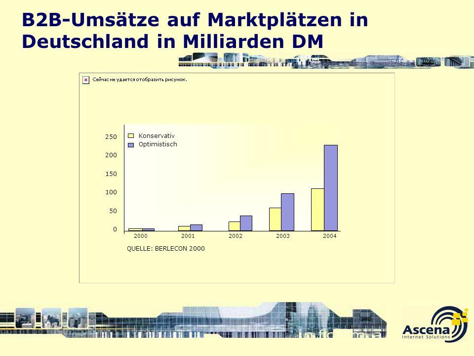 B2B-Umsätze auf Marktplätzen in Deutschland in Milliarden DM 250 200 150 100 50 0 20002001200220032004 Konservativ Optimistisch QUELLE: BERLECON 2000