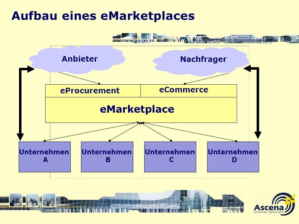 Aufbau eines eMarketplaces Unternehmen A Unternehmen B Unternehmen C Unternehmen D eMarketplace eProcurement eCommerce Anbieter Nachfrager