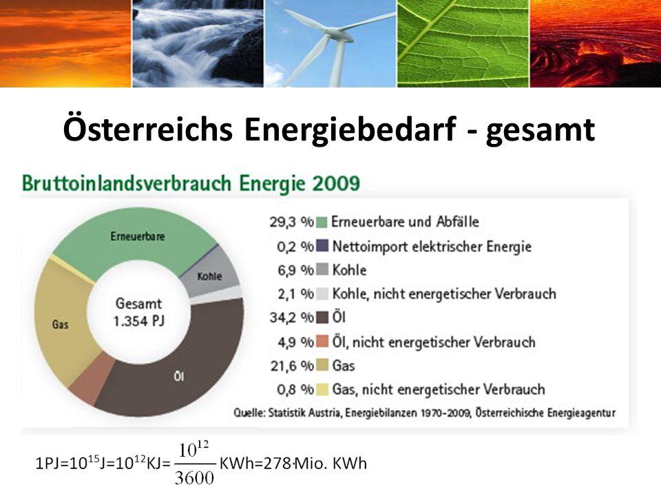 Österreichs Energiebedarf - gesamt