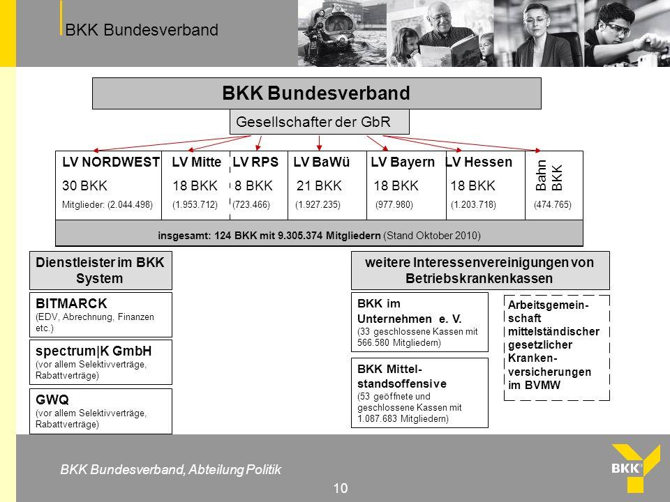 BKK Bundesverband BKK Bundesverband, Abteilung Politik 10 BKK Bundesverband LV NORDWEST LV Mitte LV RPS LV BaWü LV Bayern LV Hessen 30 BKK 18 BKK 8 BK