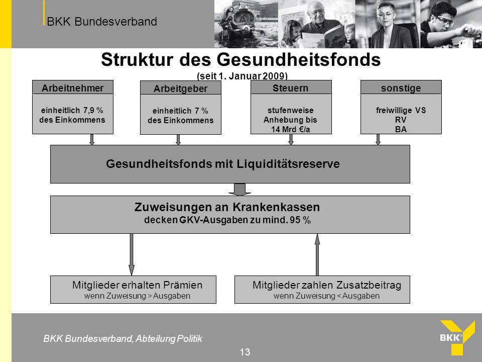 BKK Bundesverband BKK Bundesverband, Abteilung Politik 13 Struktur des Gesundheitsfonds (seit 1. Januar 2009) Arbeitnehmer einheitlich 7,9 % des Einko